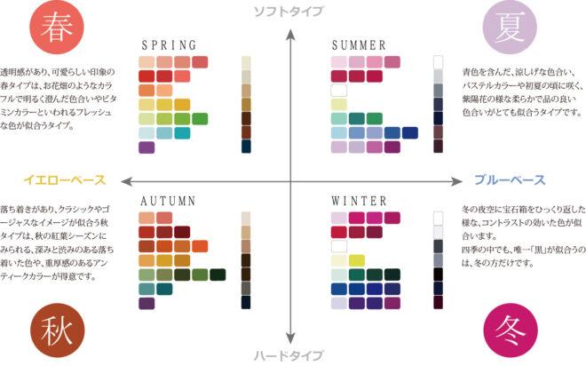 パーソナルカラー診断-四季の色-分類図